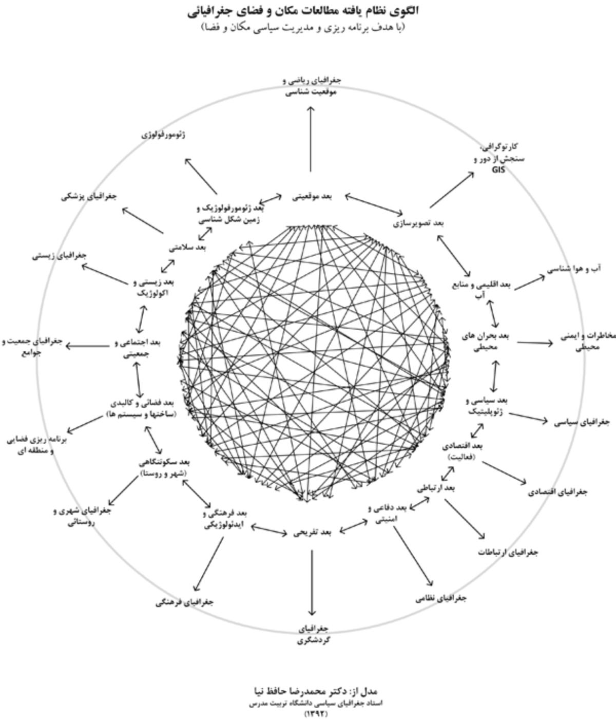 الگوی نظام یافته مطالعات مکان و فضای جغرافیایی