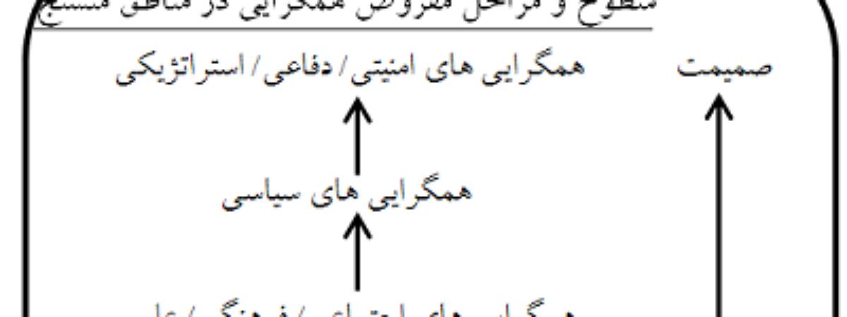 مدل مفروض تحقق همگرایی منطقه ای (با تاکید بر حوزه خلیج فارس )