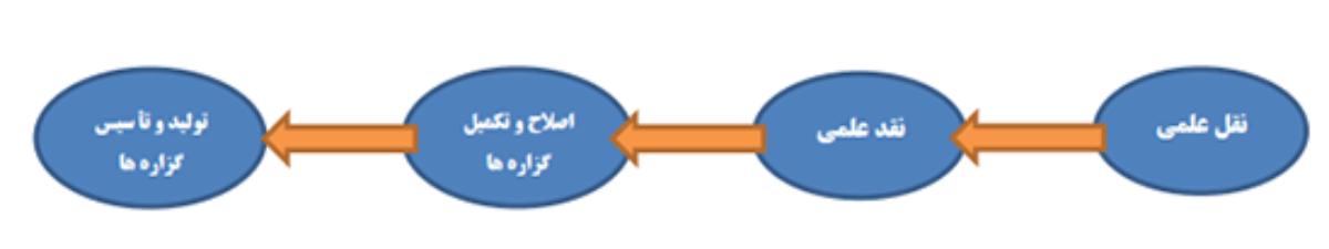 فرایند تکامل و پیشرفت علمی